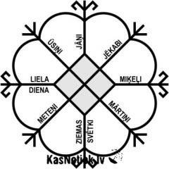 Lettonie,paganisme,Dievturiba